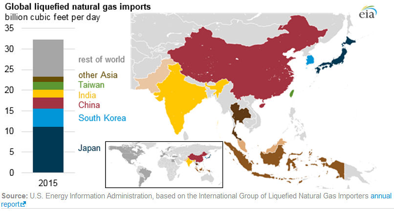 Global liquefied natural gas imports: EIA 3/27/2017