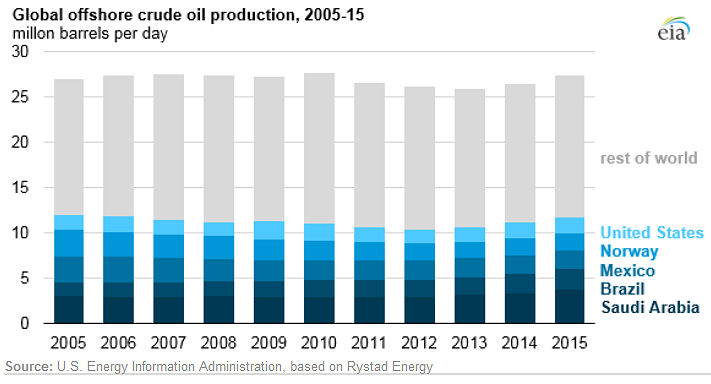 Global offshore crude oil production 2005 - 2015: EIA 10/25/2016
