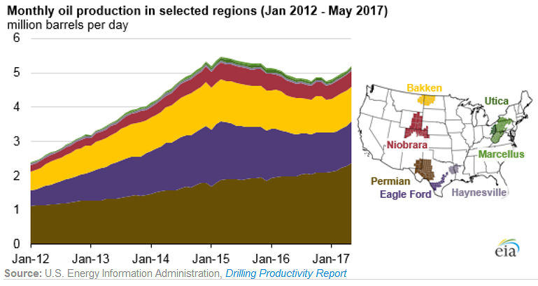 Monthly oil production in selected regions January 2012 - May 2017: EIA 4/26/2017