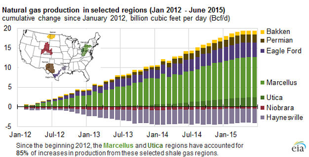 Natural gas production selected regions January 2012 - June 2015: EIA 7/28/15