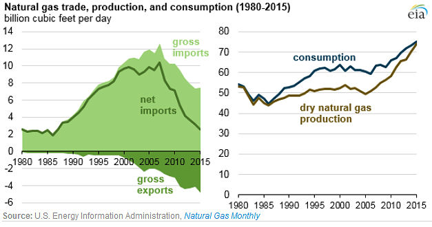 U.S. Natural gas trade production and consumption 1980-2015: EIA 4/29/2016