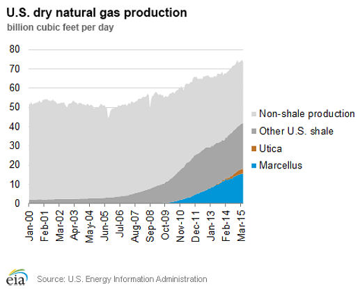 U.S. Dry natural gas production January 2000 - March 2015: EIA 8/28/15