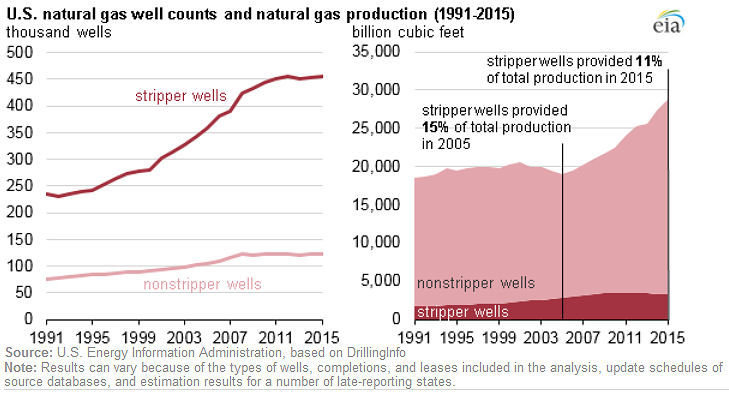 U.S natural gas well counts and production 1991-2015: EIA 7/28/2016